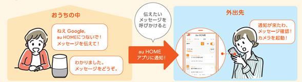 Google Homeから声で家族などのスマホにメッセージ送信