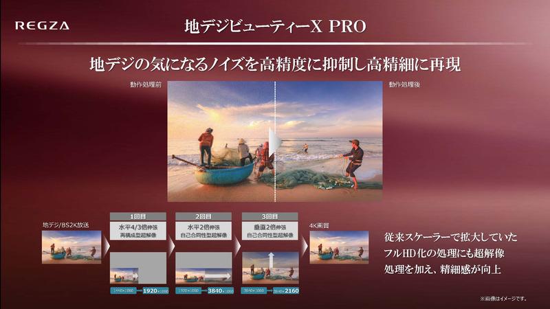 1,440信号の映像を高画質に4K化する「地デジビューティX PRO」