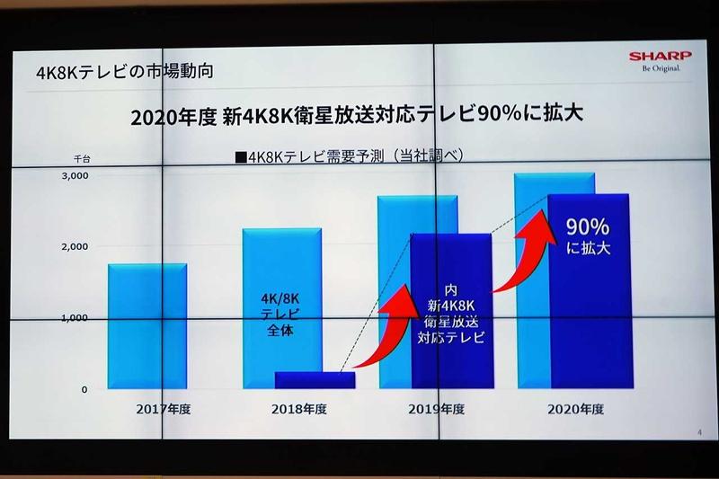 2020年度には9割の4KテレビがBS4K対応に