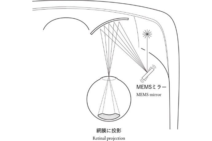 網膜投影の原理模式図
