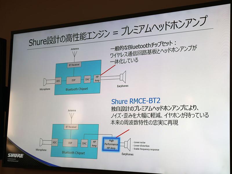Bluetoothチップセット内のアンプは使わず、独自の設計のアンプを使用