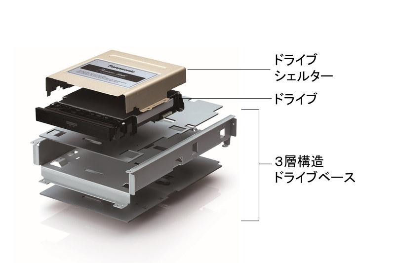 3層構造ドライブベースと高剛性ドライブシェルター