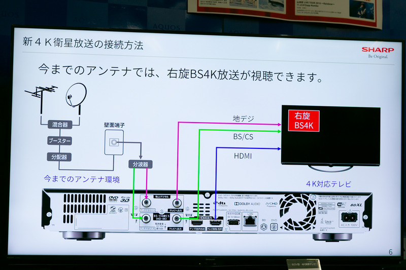 既存のBS受信環境であれば、受信設備を変えることなく、NHKと民放5局の4Kチャンネルが受信可能