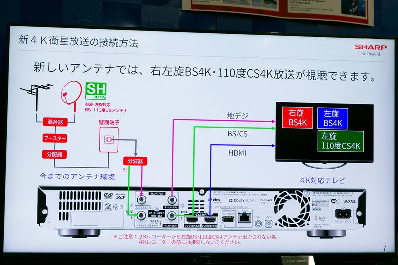 全ての4Kチャンネルを視聴するには、受信設備の変更が必要
