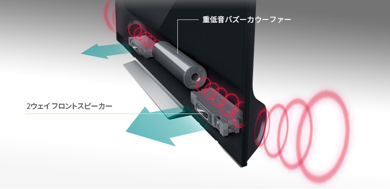 Z720X搭載の重低音バズーカオーディオシステムPRO
