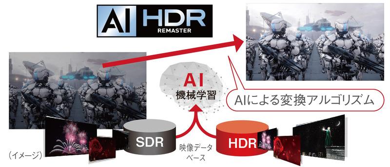 Ai HDRリマスターのイメージ