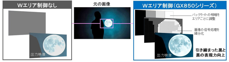 Wエリア制御のイメージ