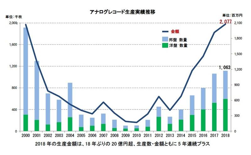 アナログレコード生産が2000年以来18年ぶりの20億円超を記録