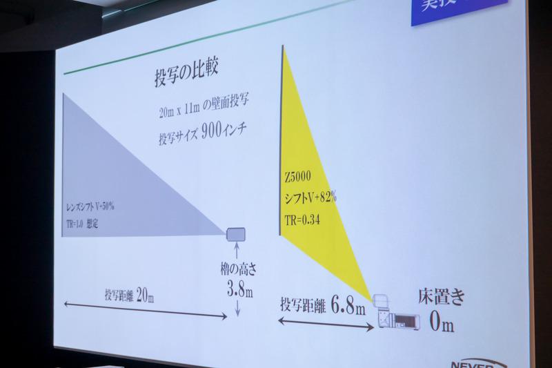仕様上の投射サイズは70(0.5m)~300インチ(2.3m)だが「6.8mの距離を取れば、本体を床置き設置したまま、高さ3.8mの場所に900インチ(横20×縦11m)の映像も表示できる」とのこと