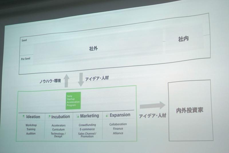 左下の緑の枠の中がSSAPの担当部分