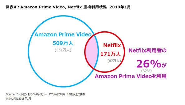 Amazon Prime VideoとNetflixの重複利用者は減少