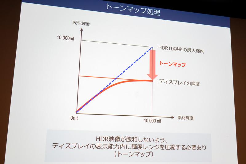 HDR映像が飽和しないよう、機器の性能内に輝度レンジを圧縮するトーンマップ
