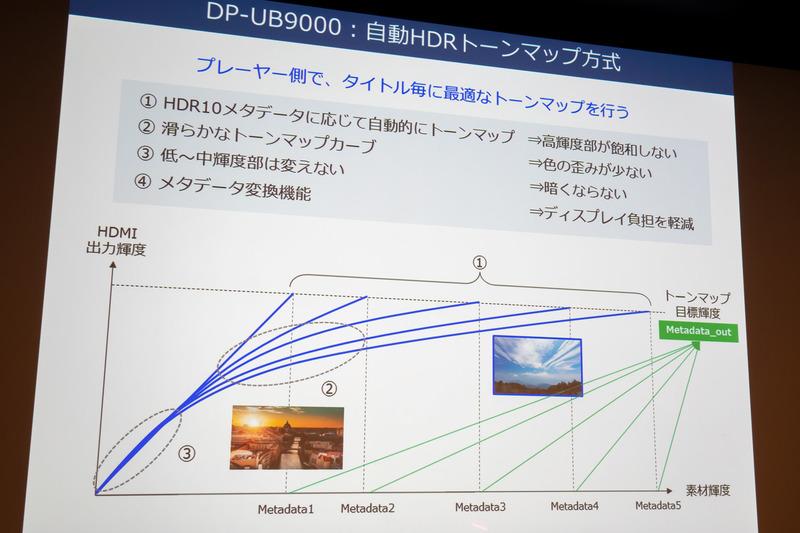UB9000のHDRトーンマップ工程