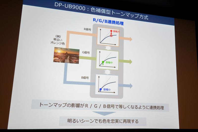 PQ→リニアRGB変換し、RGB各色で32bit演算を実行。振幅の大小を加味して処理することで、明るいシーンでも色の忠実再現が可能になった