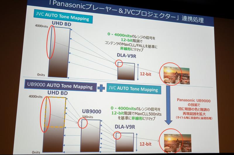 パナソニック&JVCの連携処理①……互いのトーンマップを用いた連携。UB9000、そしてJVCプロジェクターの双方でオートトーンマップ機能をONにすることで、自動で最適な連携処理が行なわれる