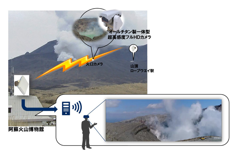 「阿蘇山上火口VR体験サービス」のイメージ