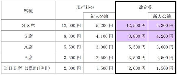 宝塚大劇場公演の料金