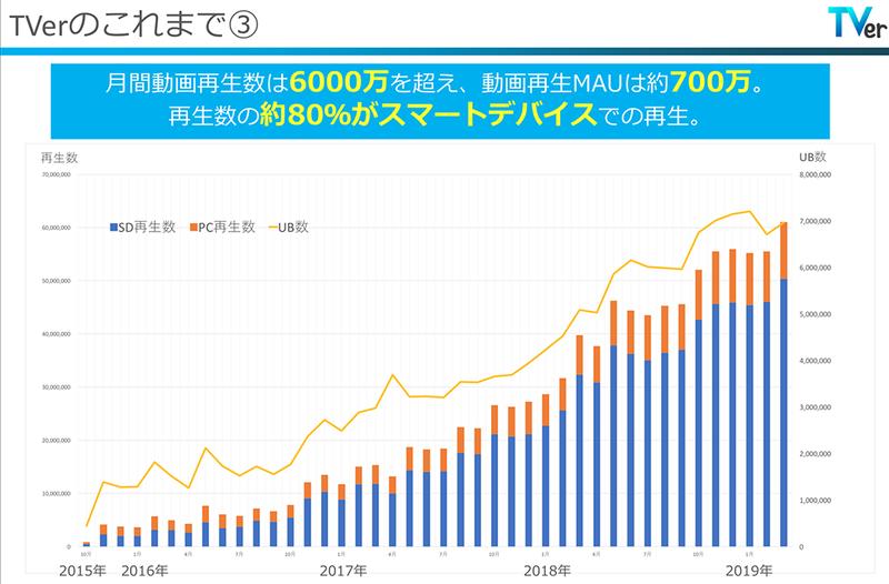TVerの視聴状況。順調に利用者数は増え、月間動画再生数は6,000万を超えている