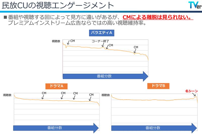 TVerでの視聴動向分析。CMによる視聴者の離脱量が少ないのが特徴だ