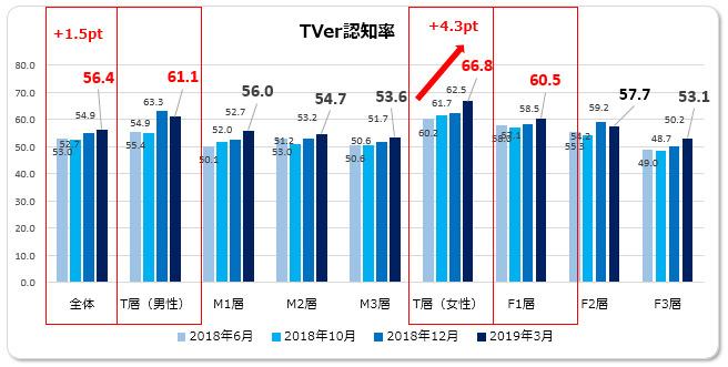2019年3月「無料動画配信サービス及びTVerに関する調査」(マクロミル)より