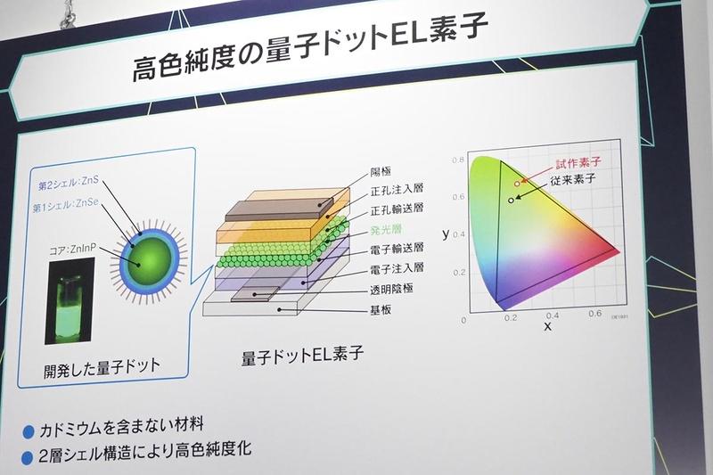 シート型ディスプレイや超大容量ホログラムメモリーなど、放送サービスを支える様々な要素技術も紹介。その一つとして、高色純度の量子ドットEL素子の展示