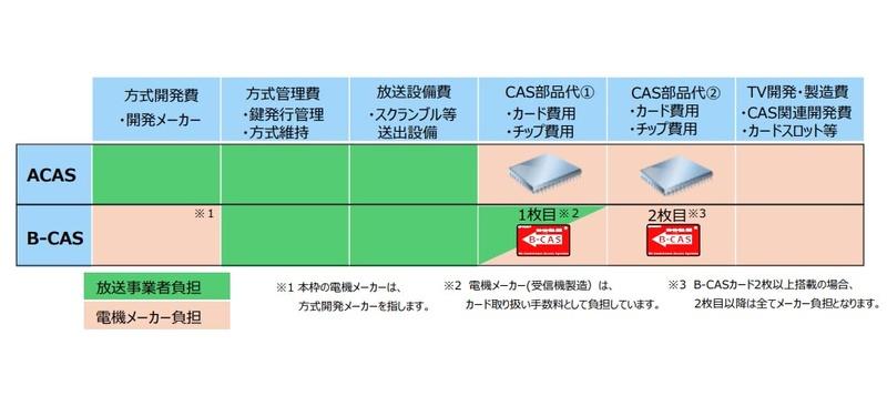 現在のCAS方式における費用の内訳と負担
