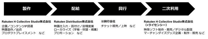 Rakuten H Collective StudioおよびRakuten Distributionの事業イメージ(実際の役割は作品ごとに異なる場合がある)
