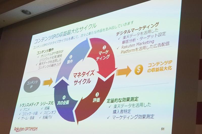 コンテンツIPの収益最大化サイクル
