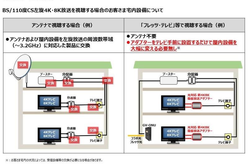 「フレッツ・テレビ」などの利用イメージ(右)。左はアンテナ利用の例(スカパー資料より)