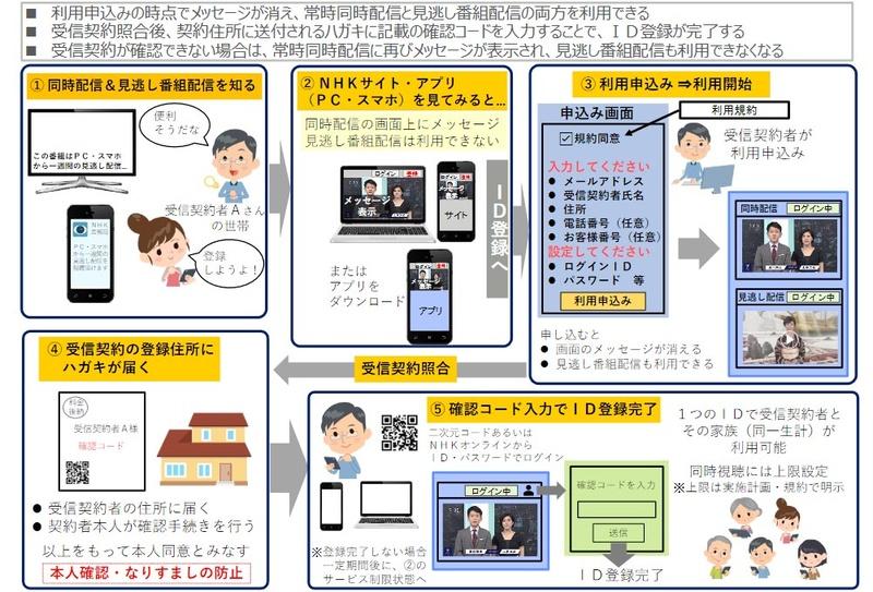 NHKの常時同時配信/見逃し番組配信の利用申込みと認証の流れ