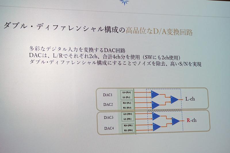 ダブル・ディファレンシャル構成のDAC回路