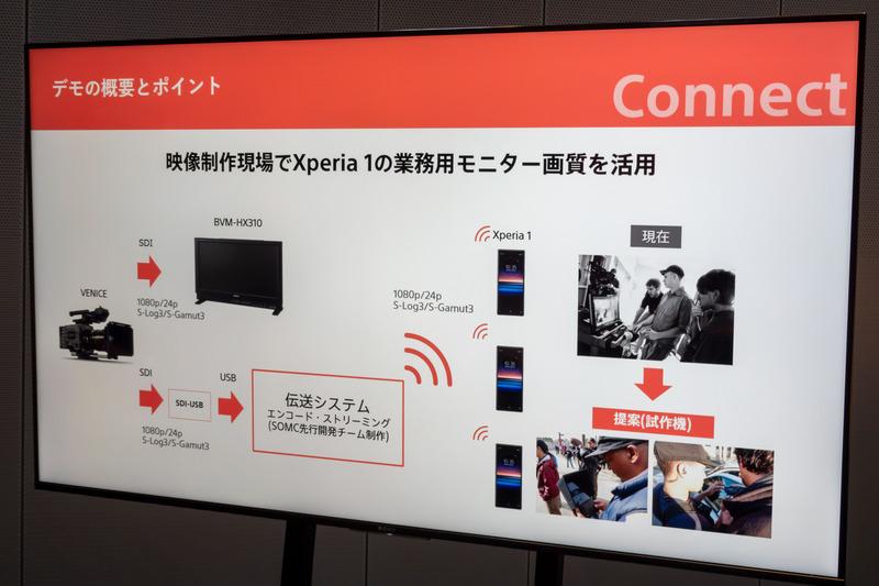 VENICEの映像をスタッフが持つXperiaに無線伝送するシステムを開発