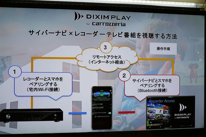 ペアリング専用アプリ「DiXiM Play for carrozzeria」をインストールしたスマホを使い、自宅のBDレコーダーや認証鍵の情報をナビとやりとりする。ナビとスマホの接続にはBluetoothを使う