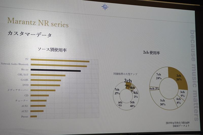 薄型AVアンプ「NR1710」ユーザーにおける、2chアンプとしての使用率はなんと26%。同価格帯大型アンプの7%と比べると、違いは歴然