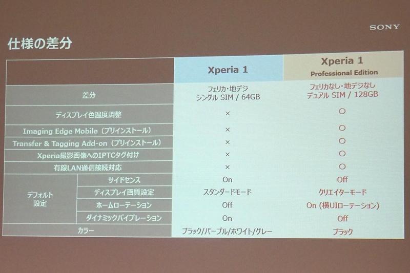 通常のXperia 1との違い