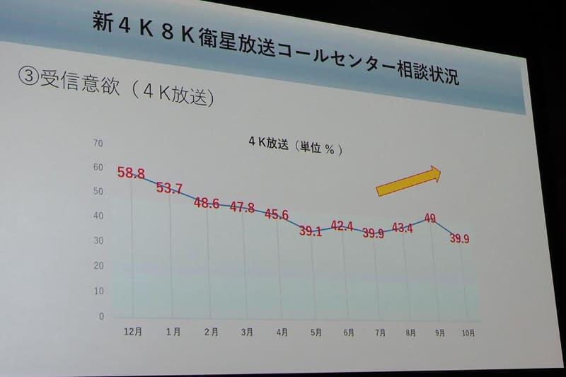 相談内容で、4K放送の受信意欲に関する内容の推移