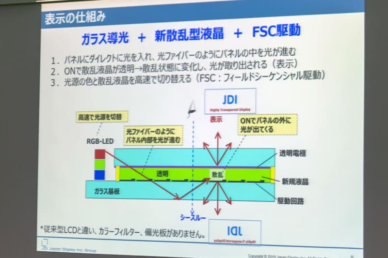 表示の仕組み。この方式はJDIが開発したものという