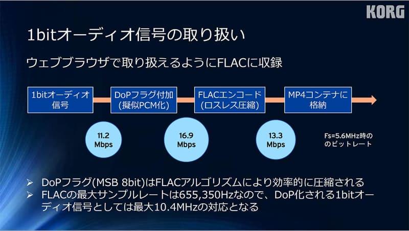 1bitオーディオ信号の取り扱い