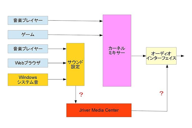 JRiver Media Centerを使うとカーネルミキサーを回避できる?