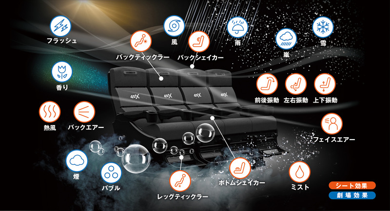 最上位の4DXシステムでは19種類のエフェクトが楽しめる