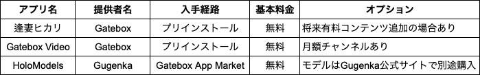 現在Gateboxで配信しているアプリの価格体系(3月17日時点)