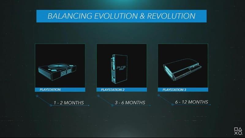 PS1からPS3になるに従い、開発を始めるための習熟に必要な時間は長くなっていったが、PS4から方向転換。PS5でも「1カ月程度」を目標とする