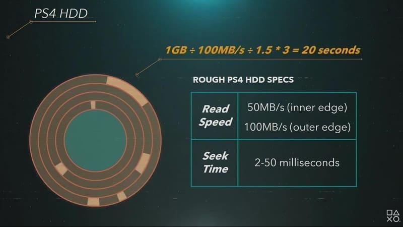HDDは回転するがゆえに読み込み速度にばらつきが出て、一定以上の高速化が難しい。ざっくり「1GBの読み込みに20秒かかる」という
