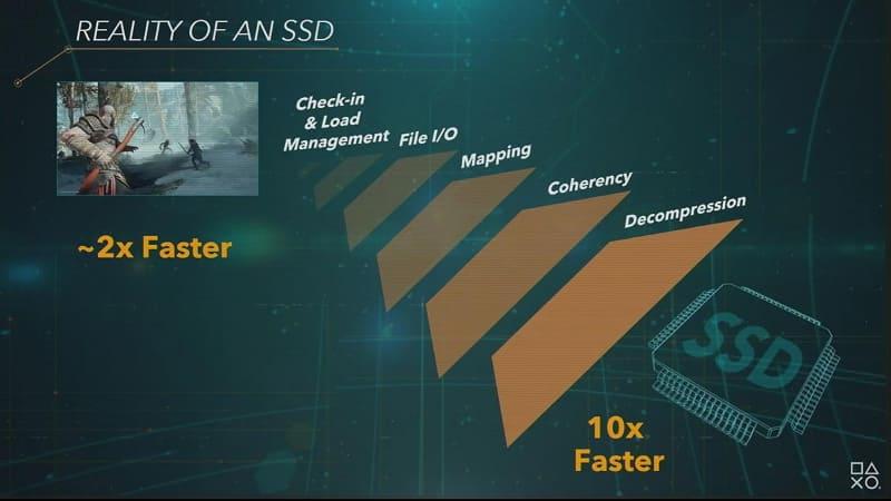 HDDの10倍読み込みが速いSSDを搭載しても、工夫しなければ2倍程度の実効速度まで落ちてしまう
