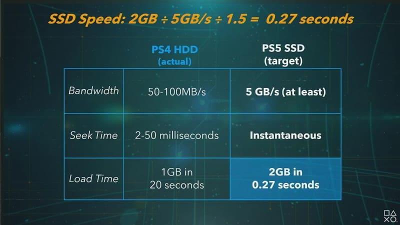 ロード速度をPS4とPS5で比較。2GBが0.27秒(!)で読み込めるようになる