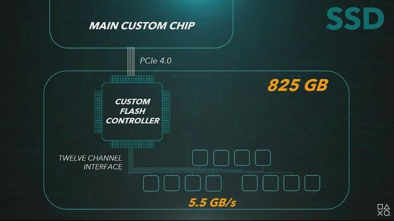 PS5では、「フラッシュメモリー用カスタムコントローラー」を採用。毎秒5.5GBのデータ転送を実現