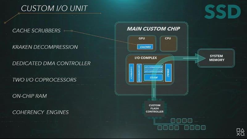 カスタムSoCの構成図。CPUやGPU以外に、SSDからのデータ読み込みを司るI/O系の機能が充実しており、ボトルネック解消に使われる
