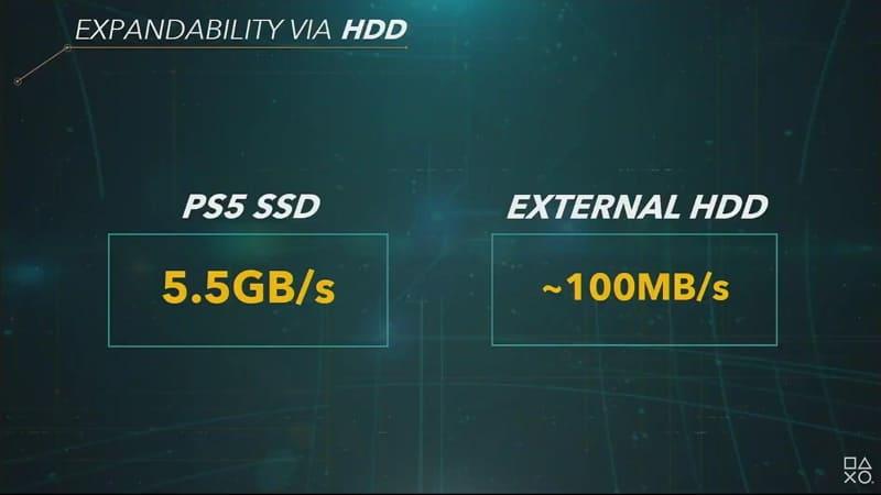 外付けHDDをPS4タイトル用に用意することもできる