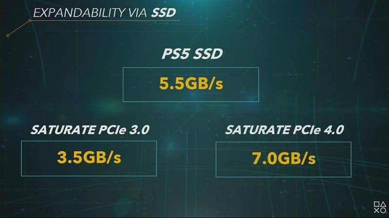 内蔵SSDで拡張も可能。PS5の速度を維持するには、PCIe 4.0対応のものが必要になる