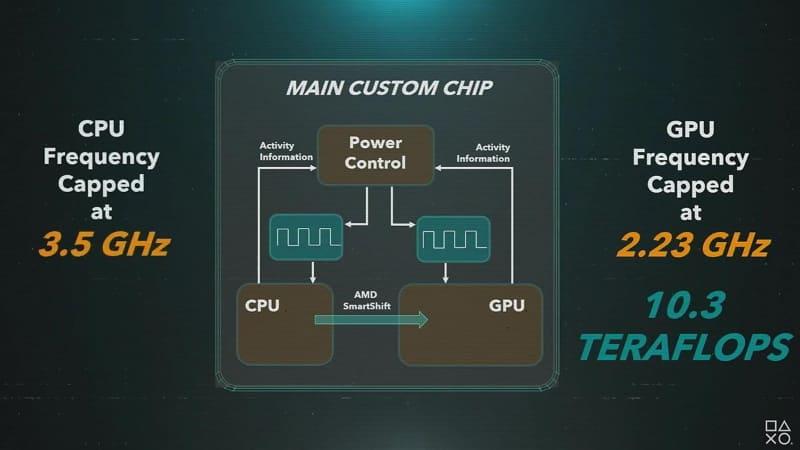 PS5のCPU・GPUの動作最大クロック